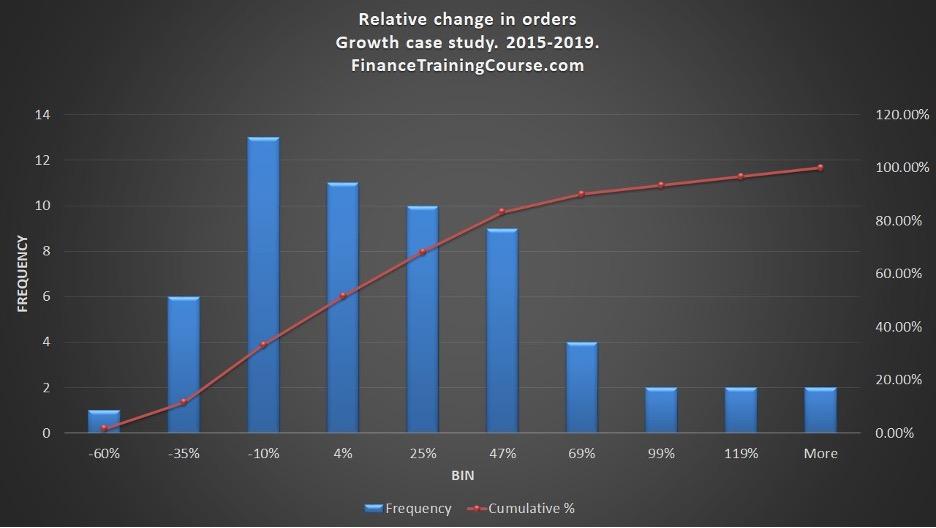Relative change in orders 2015 - 2019