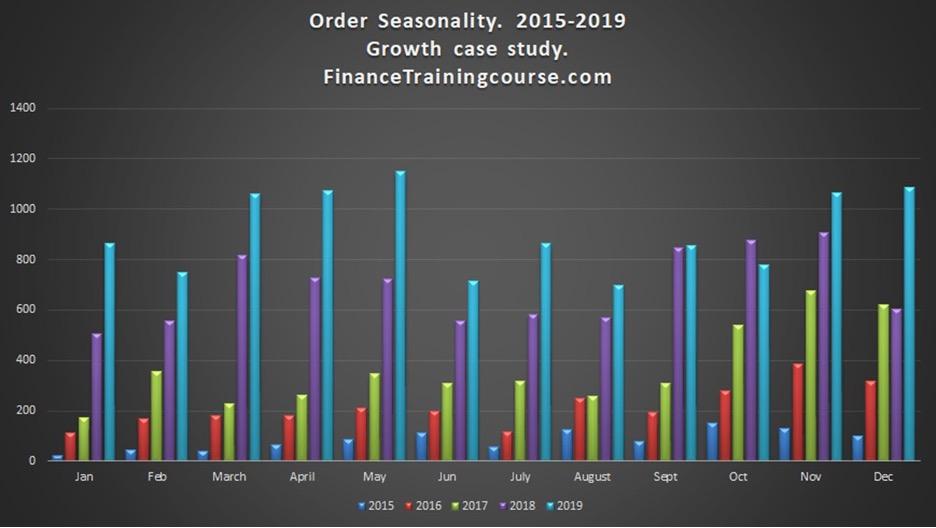 Order Seasonality 2015 – 2019