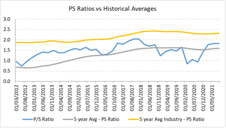 Citigroup's PS ratios against company and industry historical averages