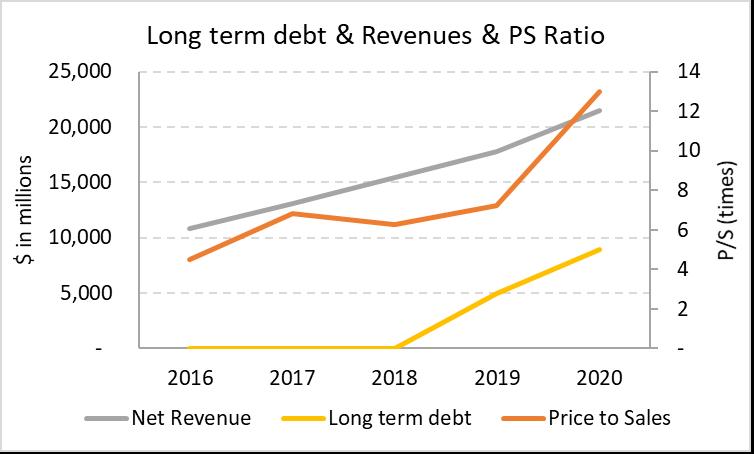 Long Term Debt, Revenues & P/S ratios for PayPal