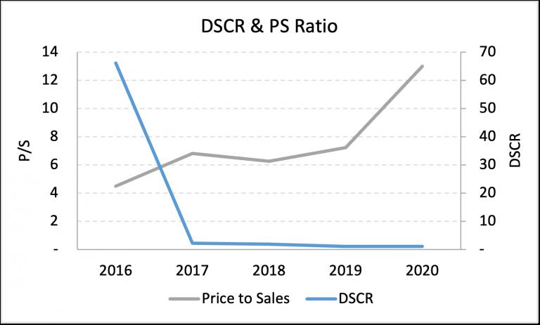 Debt Service Coverage Ratio against Price to Sales