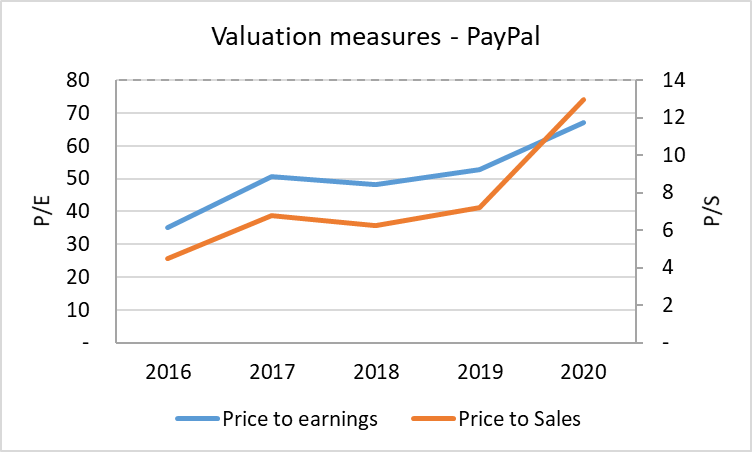 Price to Earnings & Price to Sales for PayPal