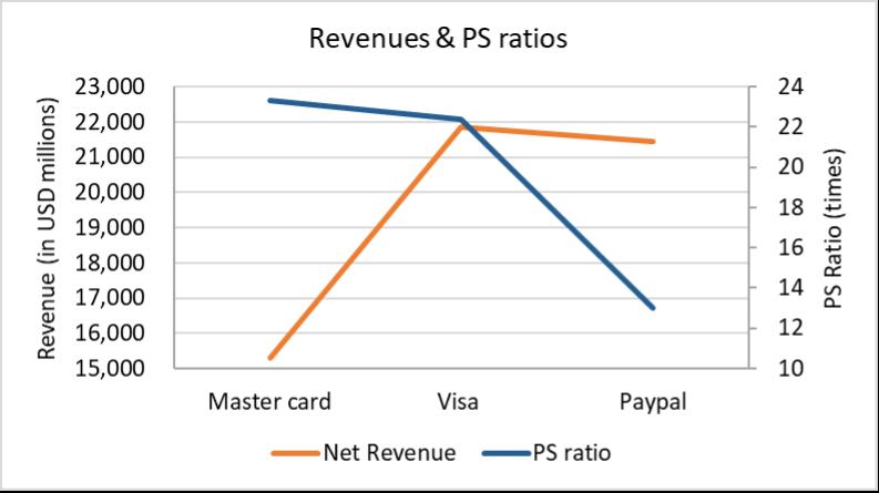 Revenues versus Price to Sales