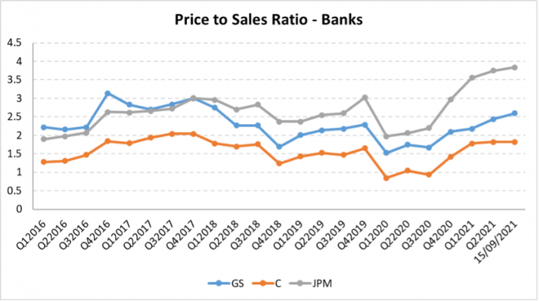 Price to Sales for Banks