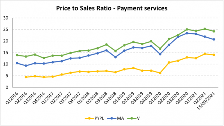 Price to Sales for Payment Services