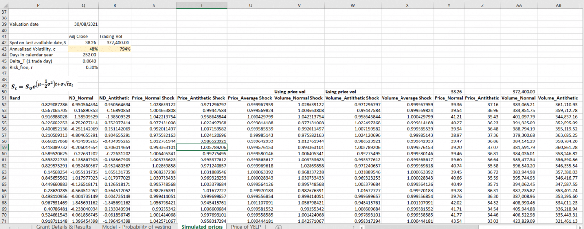 Simulated prices & trading volumes for the RSU expense model