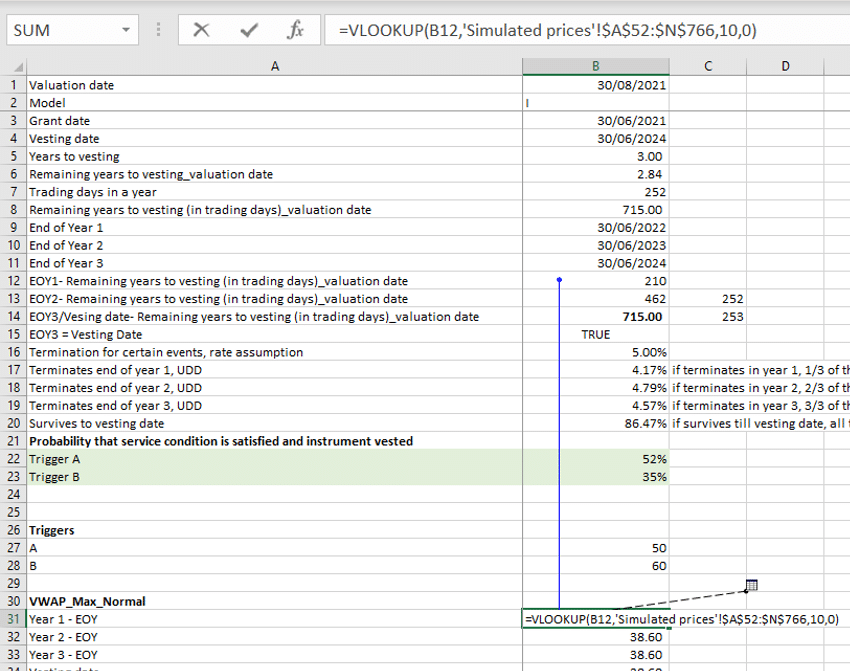 Simulated prices in RSU expense model